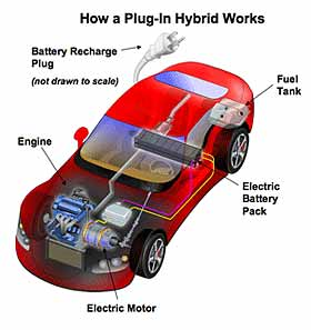 plug in hybrid vehicles definition glossary details oilgae. Black Bedroom Furniture Sets. Home Design Ideas