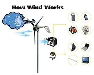 homemade wind generator: Small Wind Generator Plans